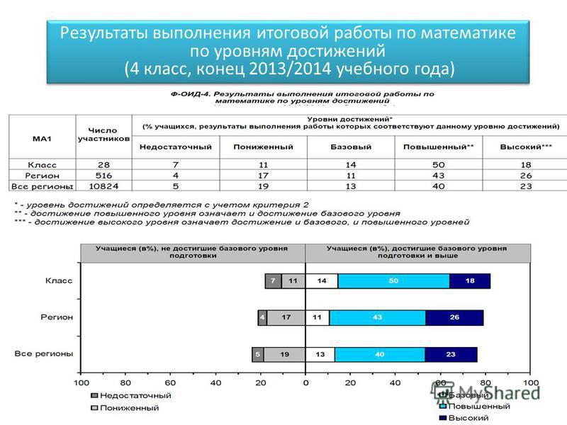 Результаты выполнения итоговой работы по математике по уровням достижений (4 класс, конец 2013/2014 учебного года)