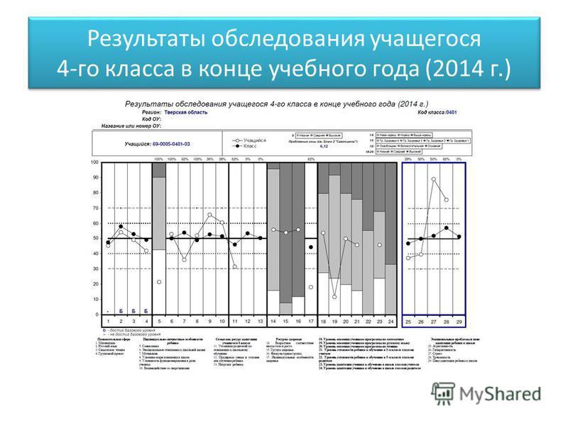 Результаты обследования учащегося 4-го класса в конце учебного года (2014 г.)