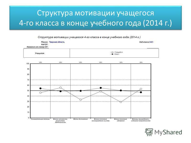 Структура мотивации учащегося 4-го класса в конце учебного года (2014 г.)