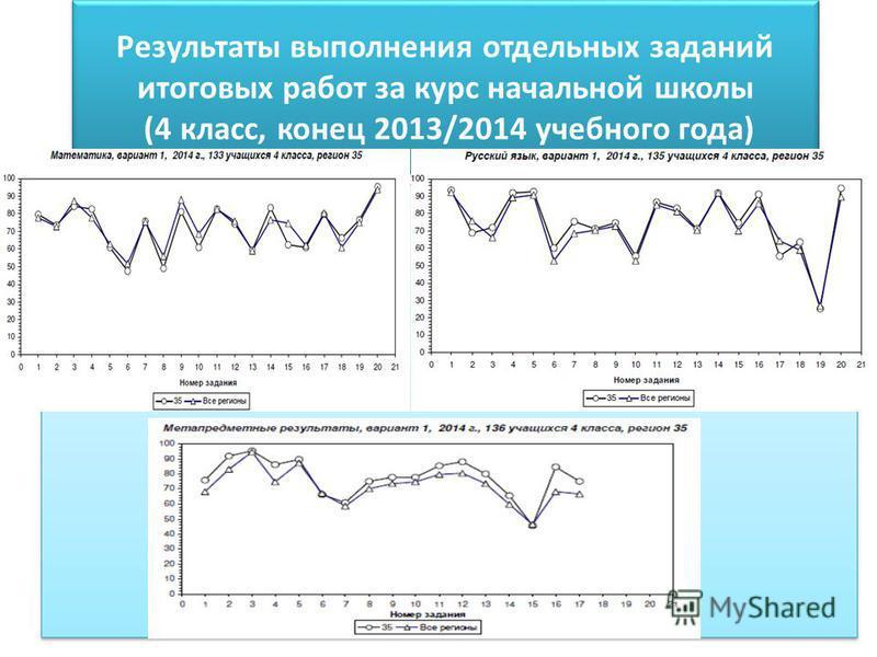 Результаты выполнения отдельных заданий итоговых работ за курс начальной школы (4 класс, конец 2013/2014 учебного года)