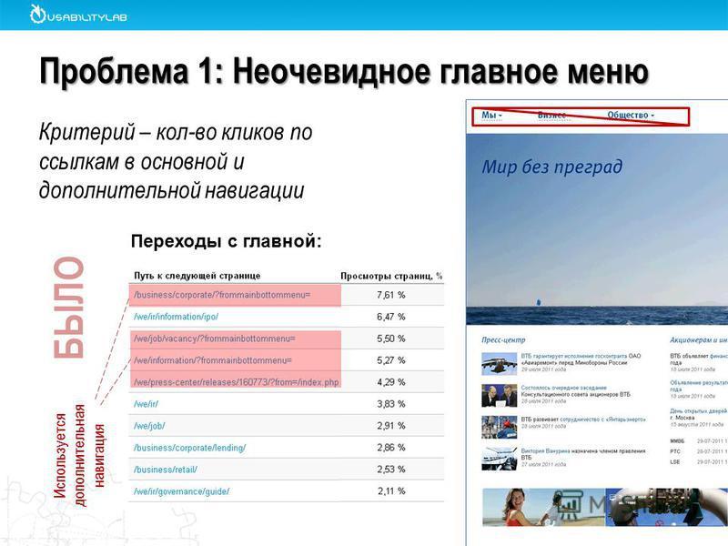 Проблема 1: Неочевидное главное меню Используется дополнительная навигация Переходы с главной: БЫЛО Критерий – кол-во кликов по ссылкам в основной и дополнительной навигации