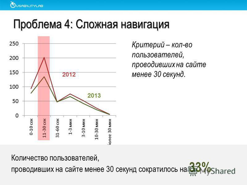 Проблема 4: Сложная навигация Количество пользователей, проводивших на сайте менее 30 секунд сократилось на 33% 2012 2013 Критерий – кол-во пользователей, проводивших на сайте менее 30 секунд.