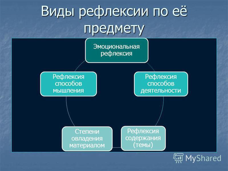 Эмоциональная рефлексия Рефлексия способов деятельности Рефлексия содержания (темы) Степени овладения материалом Рефлексия способов мышления Виды рефлексии по её предмету