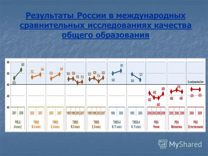 Результаты России в международных сравнительных исследованиях качества общего образования