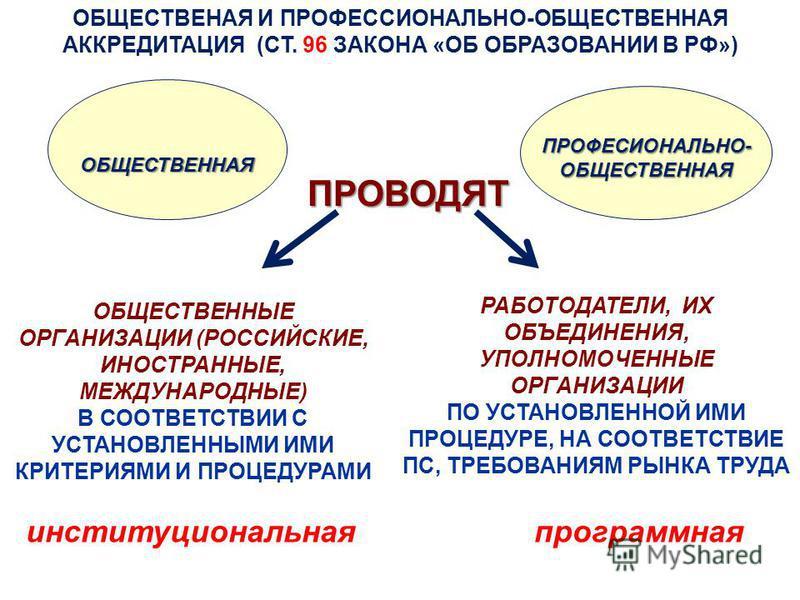 ОБЩЕСТВЕНАЯ И ПРОФЕССИОНАЛЬНО-ОБЩЕСТВЕННАЯ АККРЕДИТАЦИЯ (СТ. 96 ЗАКОНА «ОБ ОБРАЗОВАНИИ В РФ»)ОБЩЕСТВЕННАЯ ОБЩЕСТВЕННЫЕ ОРГАНИЗАЦИИ (РОССИЙСКИЕ, ИНОСТРАННЫЕ, МЕЖДУНАРОДНЫЕ) В СООТВЕТСТВИИ С УСТАНОВЛЕННЫМИ ИМИ КРИТЕРИЯМИ И ПРОЦЕДУРАМИ ПРОФЕСИОНАЛЬНО-ОБ