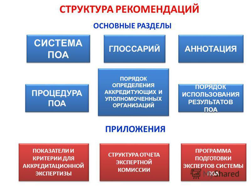 СТРУКТУРА РЕКОМЕНДАЦИЙ ПОРЯДОК ОПРЕДЕЛЕНИЯ АККРЕДИТУЮЩИХ И УПОЛНОМОЧЕННЫХ ОРГАНИЗАЦИЙ ПОРЯДОК ОПРЕДЕЛЕНИЯ АККРЕДИТУЮЩИХ И УПОЛНОМОЧЕННЫХ ОРГАНИЗАЦИЙ СИСТЕМА ПОА ПРОЦЕДУРА ПОА ГЛОССАРИЙ АННОТАЦИЯ ПОРЯДОК ИСПОЛЬЗОВАНИЯ РЕЗУЛЬТАТОВ ПОА ОСНОВНЫЕ РАЗДЕЛЫ