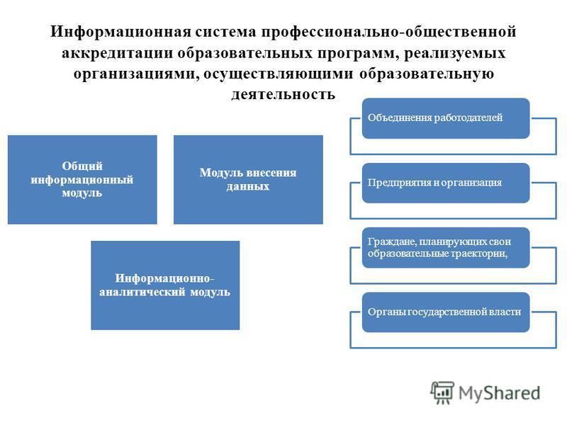 Информационная система профессионально-общественной аккредитации образовательных программ, реализуемых организациями, осуществляющими образовательную деятельность Общий информационный модуль Модуль внесения данных Информационно- аналитический модуль