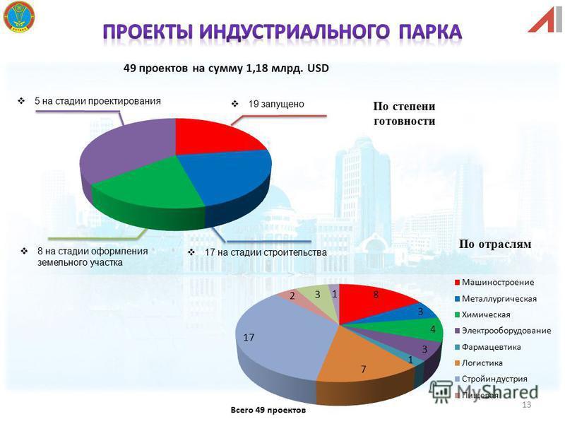13 49 проектов на сумму 1,18 млрд. USD 17 на стадии строительства 19 запущено 5 на стадии проектирования 8 на стадии оформления земельного участка По степени готовности По отраслям