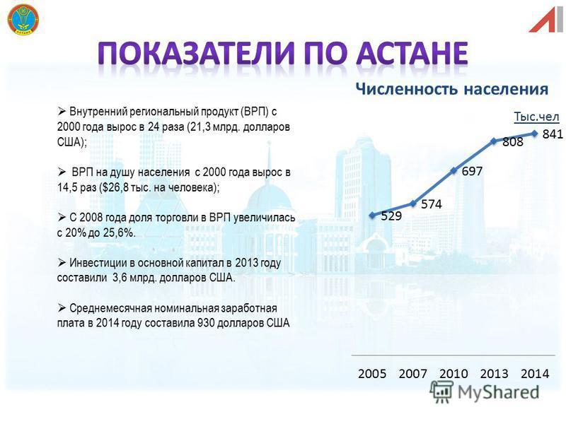 Численность населения Внутренний региональный продукт (ВРП) с 2000 года вырос в 24 раза (21,3 млрд. долларов США); ВРП на душу населения с 2000 года вырос в 14,5 раз ($26,8 тыс. на человека); С 2008 года доля торговли в ВРП увеличилась с 20% до 25,6%