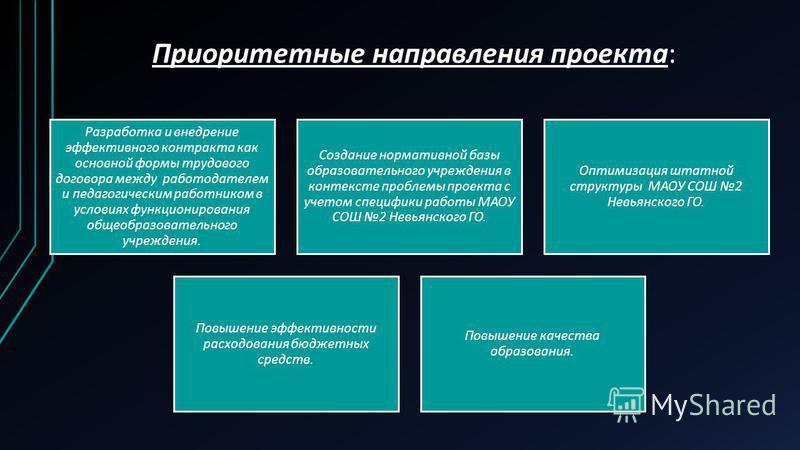 Приоритетные направления проекта: Разработка и внедрение эффективного контракта как основной формы трудового договора между работодателем и педагогическим работником в условиях функционирования общеобразовательного учреждения. Создание нормативной ба