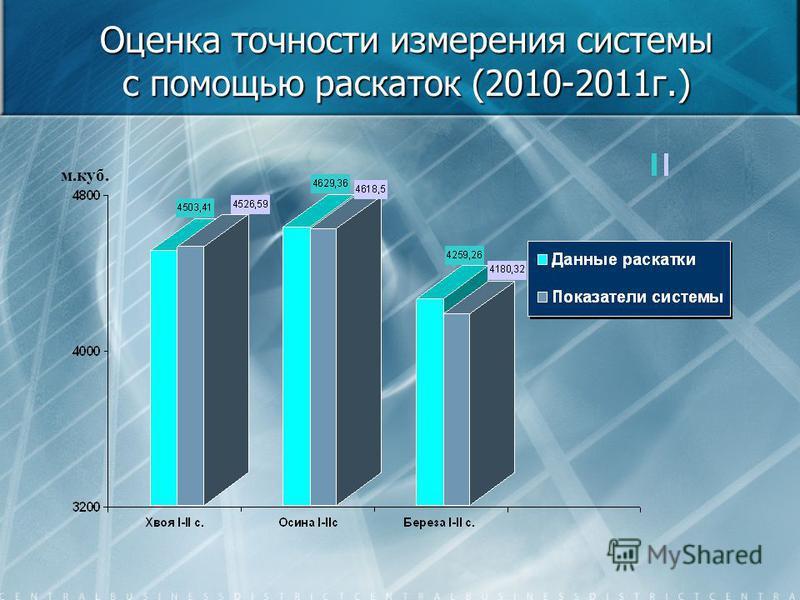 Оценка точности измерения системы с помощью раскаток (2010-2011 г.) м.куб.