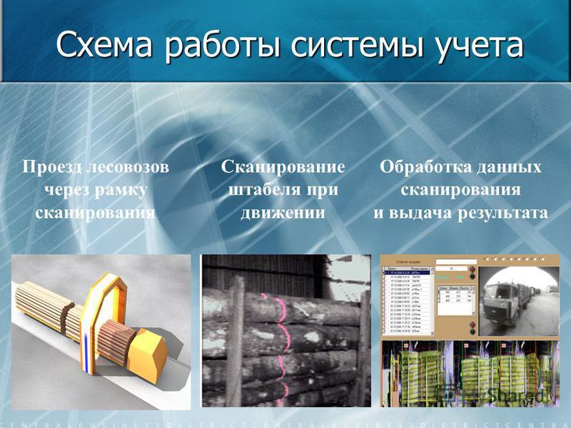 Схема работы системы учета Проезд лесовозов через рамку сканирования Сканирование штабеля при движении Обработка данных сканирования и выдача результата