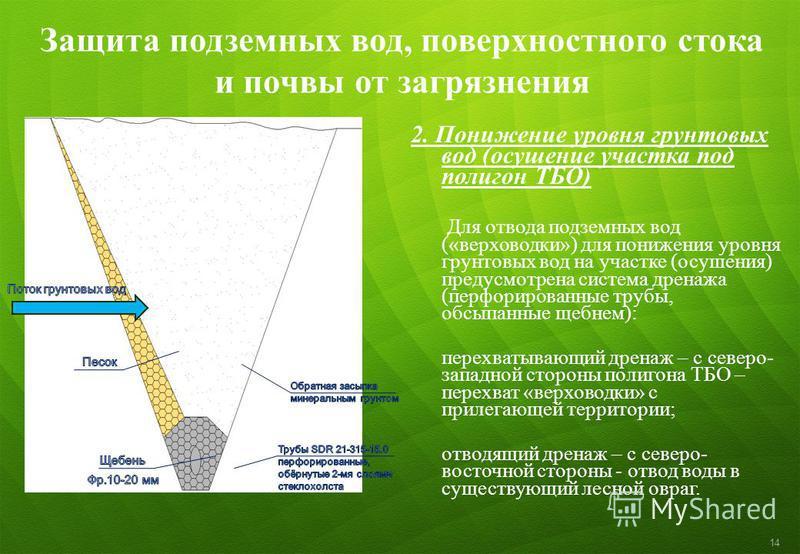 Защита подземных вод, поверхностного стока и почвы от загрязнения 2. Понижение уровня грунтовых вод (осушение участка под полигон ТБО) Для отвода подземных вод («верховодки») для понижения уровня грунтовых вод на участке (осушения) предусмотрена сист