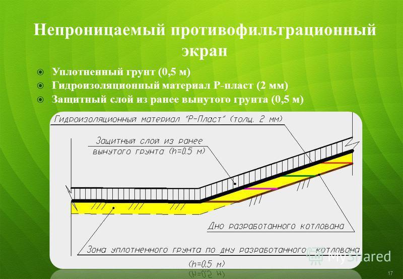Непроницаемый противофильтрационный экран Уплотненный грунт (0,5 м) Гидроизоляционный материал Р-пласт (2 мм) Защитный слой из ранее вынутого грунта (0,5 м) 17