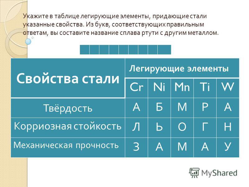 Укажите в таблице легирующие элементы, придающие стали указанные свойства. Из букв, соответствующих правильным ответам, вы составите название сплава ртути с другим металлом. Свойства стали Легирующие элементы CrNiMnTiW Твёрдость АБМРА Корриозная стой