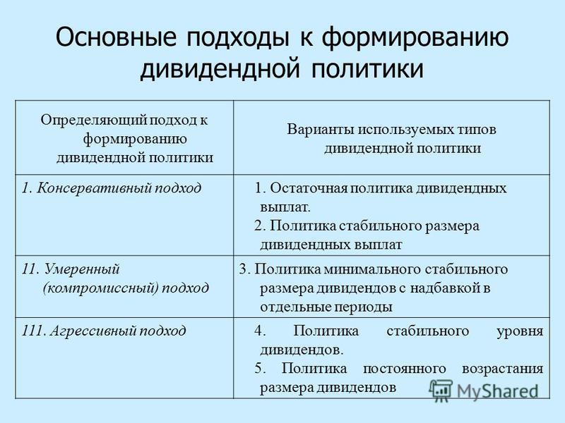 Понятие И Виды Дивидентной Политики..шпаргалка