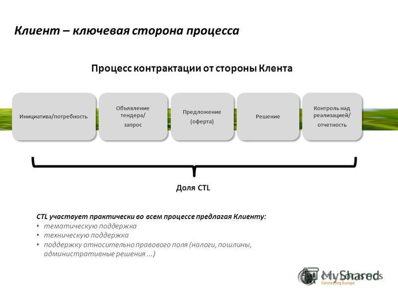 Инициатива/потребность Объявление тендера/ запрос Объявление тендера/ запрос Предложение (оферта) Предложение (оферта) Контроль над реализацией/ отчетность Контроль над реализацией/ отчетность Решение Клиент – ключевая сторона процесса Процесс контра