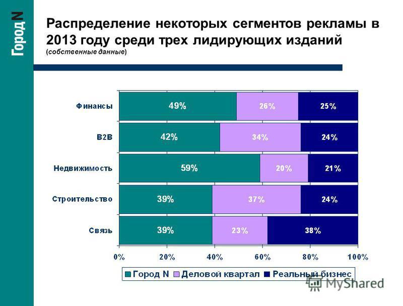 Распределение некоторых сегментов рекламы в 2013 году среди трех лидирующих изданий (собственные данные)