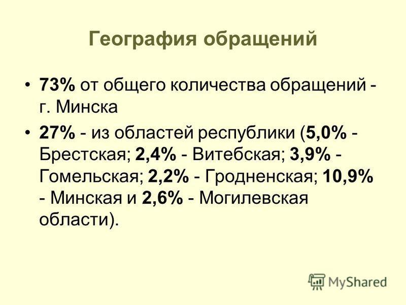 География обращений 73% от общего количества обращений - г. Минска 27% - из областей республики (5,0% - Брестская; 2,4% - Витебская; 3,9% - Гомельская; 2,2% - Гродненская; 10,9% - Минская и 2,6% - Могилевская области).