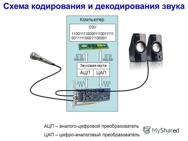 10 Время Амплитуда Тихо Громко Низкий тон Высокий тон Как измерить звук?* Частота 20000 Гц 20 Гц (децибел)