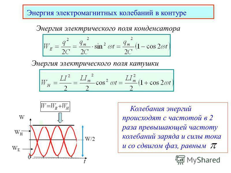 Энергия электромагнитных колебаний в контуре Энергия электрического поля конденсатора Энергия электрического поля катушки Колебания энергий происходят с частотой в 2 раза превышающей частоту колебаний заряда и силы тока и со сдвигом фаз, равным t W/2