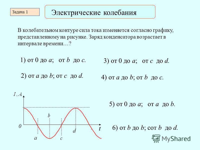 Электрические колебания Задача 1 В колебательном контуре сила тока изменяется согласно графику, представленному на рисунке. Заряд конденсатора возрастает в интервале времени…? t ·10 -2 ctt 0 b c a d t 1) от 0 до a; от b до c. 2) от a до b; от c до d.