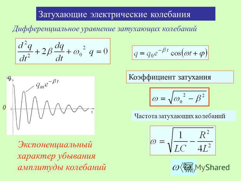 Затухающие электрические колебания Дифференциальное уравнение затухающих колебаний 0 Коэффициент затухания Частота затухающих колебаний Экспоненциальный характер убывания амплитуды колебаний t q