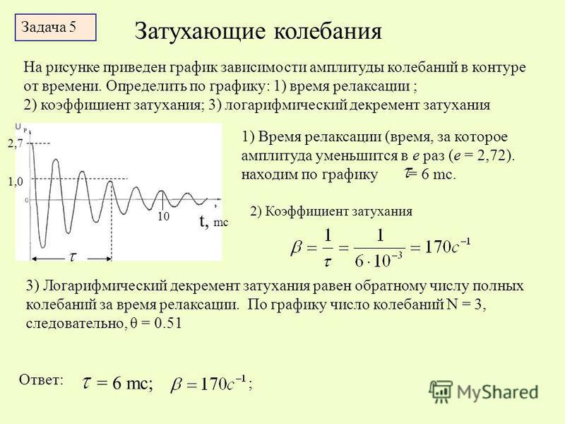 Затухающие колебания Задача 5 На рисунке приведен график зависимости амплитуды колебаний в контуре от времени. Определить по графику: 1) время релаксации ; 2) коэффициент затухания; 3) логарифмический декремент затухания 2,7 1,0 t, mc 10 1) Время рел