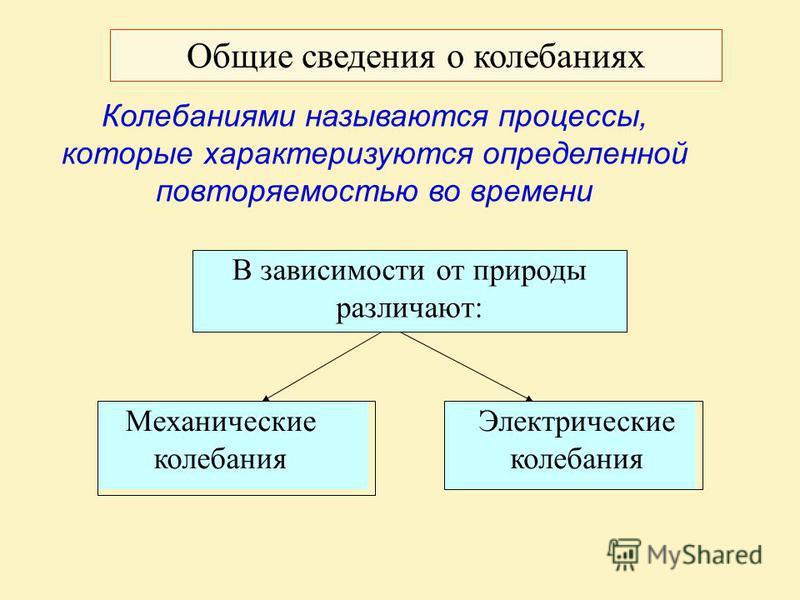 Колебаниями называются процессы, которые характеризуются определенной повторяемостью во времени В зависимости от природы различают: Механические колебания Электрические колебания Общие сведения о колебаниях