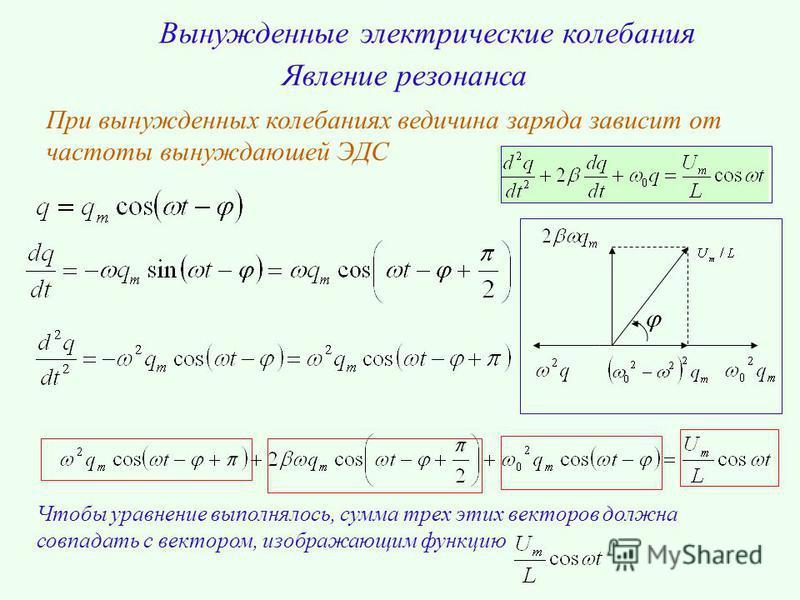 Вынужденные электрические колебания Явление резонанса При вынужденных колебаниях ведичина заряда зависит от частоты вынуждаюшей ЭДС Чтобы уравнение выполнялось, сумма трех этих векторов должна совпадать с вектором, изображающим функцию