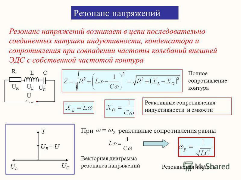 URUR ULUL UCUC ~ R L C U Резонанс напряжений Резонанс напряжений возникает в цепи последовательно соединенных катушки индуктивности, конденсатора и сопротивления при совпадении частоты колебаний внешней ЭДС с собственной частотой контура Реактивные с