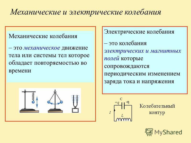 Механические и электрические колебания Механические колебания – это механическое движение тела или системы тел которое обладает повторяемостью во времени Электрические колебания – это колебания электрических и магнитных полей которые сопровождаются п