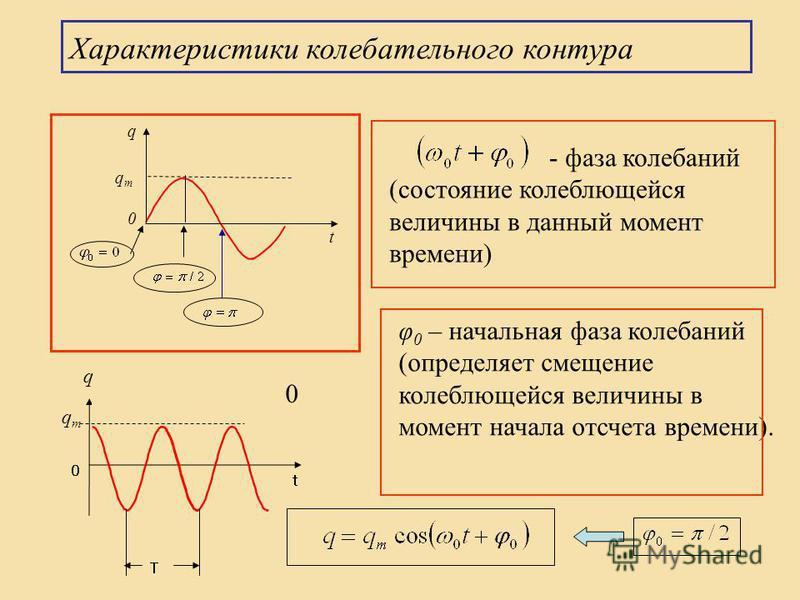 q qmqm φ 0 – начальная фаза колебаний (определяет смещение колеблющейся величины в момент начала отсчета времени). - фаза колебаний (состояние колеблющейся величины в данный момент времени) qmqm q 0 t 0