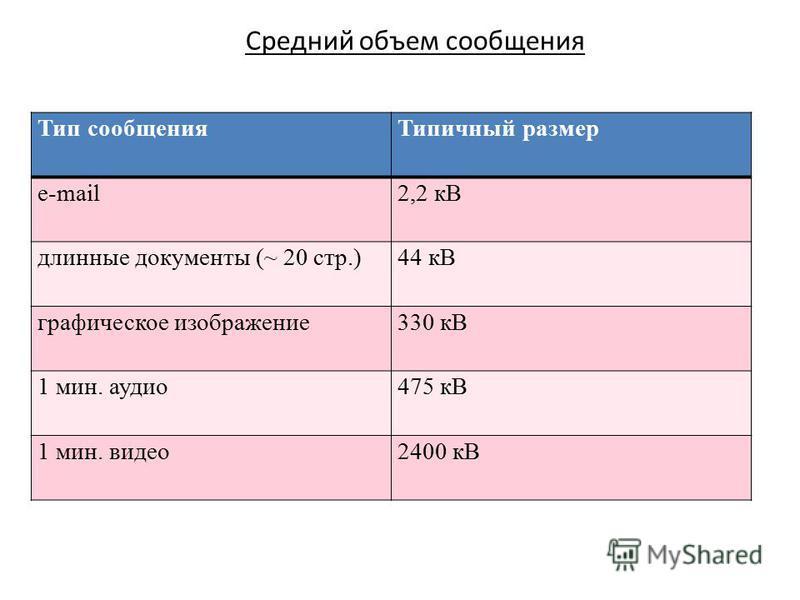 Тип сообщения Типичный размер e-mail2,2 кВ длинные документы (~ 20 стр.)44 кВ графическое изображение 330 кВ 1 мин. аудио 475 кВ 1 мин. видео 2400 кВ Средний объем сообщения