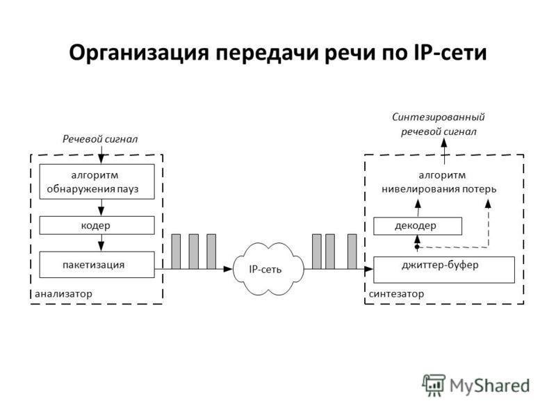 Организация передачи речи по IP-сети алгоритм обнаружения пауз кодер пакетизация анализатор Речевой сигнал джиттер-буфер декодер алгоритм нивелирования потерь синтезатор Cинтезированный речевой сигнал IP-сеть