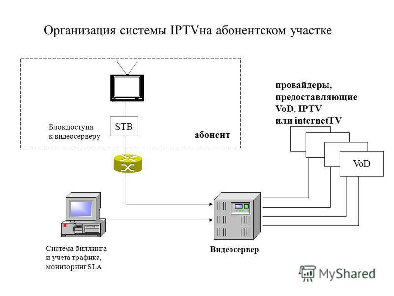 Организация системы IPTVна абонентском участке Видеосервер STB провайдеры, предоставляющие VoD, IPTV или internetTV VoD Блок доступа к видеосерверу Система биллинга и учета трафика, мониторинг SLA абонент