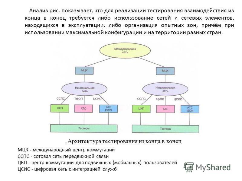 Анализ рис. показывает, что для реализации тестирования взаимодействия из конца в конец требуется либо использование сетей и сетевых элементов, находящихся в эксплуатации, либо организация опытных зон, причём при использовании максимальной конфигурац