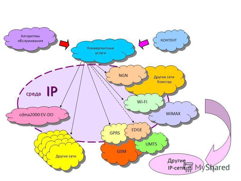 Другие сети Комстар GSM GPRS NGN КОНТЕНТ Другие сети UMTS Алгоритмы обслуживания IP cdma2000 EV-DO Конвергентные услуги среда Другие IP-сети EDGE Wi-Fi WiMAX ПЕРСПЕКТИВНАЯ КОНВЕРГЕНТНАЯ СРЕДА КОМСТАР