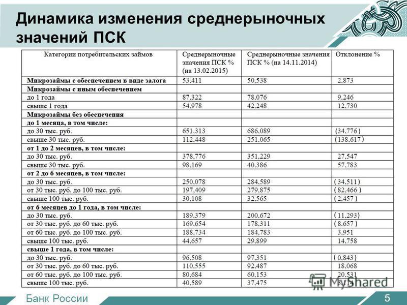 Банк России Динамика изменения среднерыночных значений ПСК 5