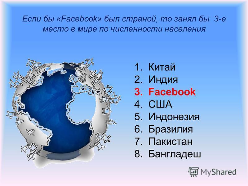 Если бы «Facebook» был страной, то занял бы 3-е место в мире по численности населения 1. Китай 2. Индия 3. Facebook 4. США 5. Индонезия 6. Бразилия 7. Пакистан 8.Бангладеш