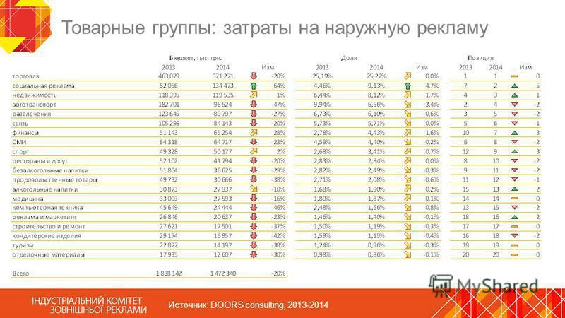 Товарные группы: затраты на наружную рекламу Источник: DOORS consulting, 2013-2014