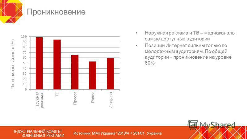 Проникновение Наружная реклама и ТВ – медиаканалы, самые доступные аудитории Позиции Интернет сильны только по молодежным аудиториям. По общей аудитории проникновение на уровне 60% Источник: MMI Украина ' 2013/4 + 2014/1, Украина