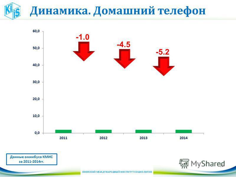 Динамика. Домашний телефон 10 Данные омнибуса КМИС за 2011-2014 гг. -4.5 -5.2