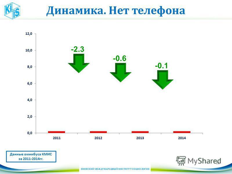 Динамика. Нет телефона 11 Данные омнибуса КМИС за 2011-2014 гг. -2.3 -0.6 -0.1