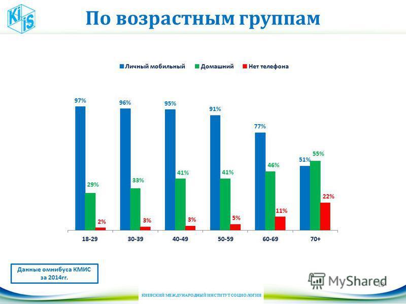 По возрастным группам 13 Данные омнибуса КМИС за 2014 гг.