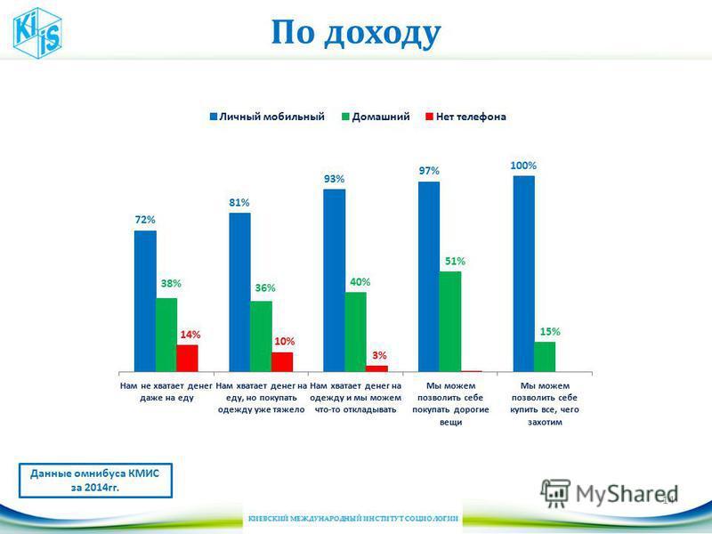 По доходу 14 Данные омнибуса КМИС за 2014 гг.