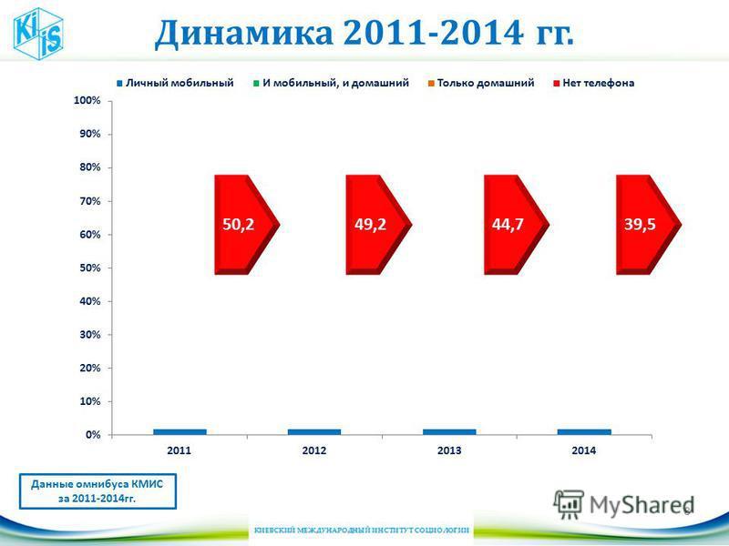 Динамика 2011-2014 гг. 8 Данные омнибуса КМИС за 2011-2014 гг. 50,249,244,739,5