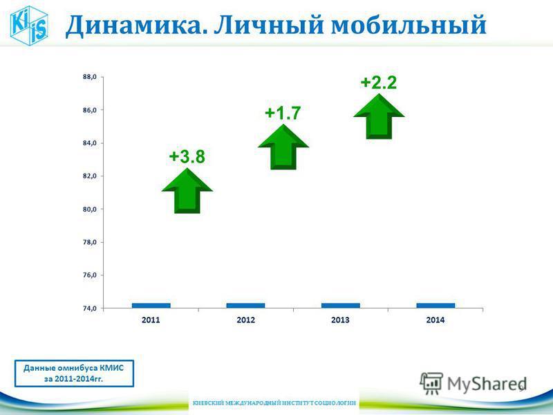 Динамика. Личный мобильный 9 Данные омнибуса КМИС за 2011-2014 гг. +3.8 +1.7 +2.2