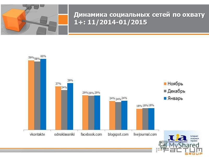 Динамика социальных сетей по охвату 1+: 11/2014-01/2015