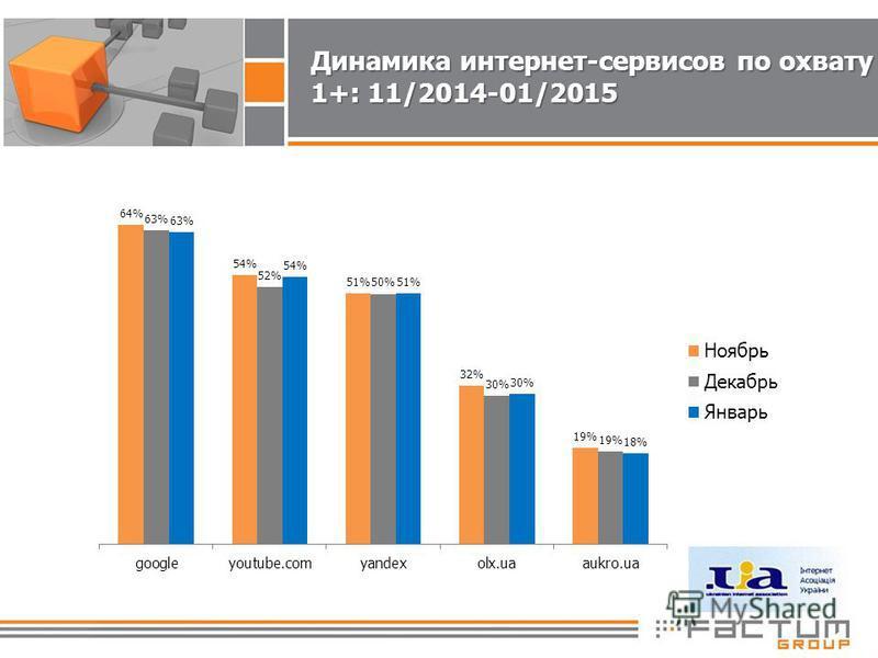Динамика интернет-сервисов по охвату 1+: 11/2014-01/2015